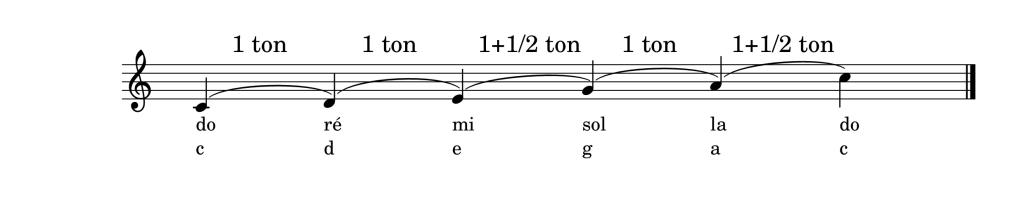 gamme de Do Majeur pentatonique avec le nom des notes et les intervalles qui la composent