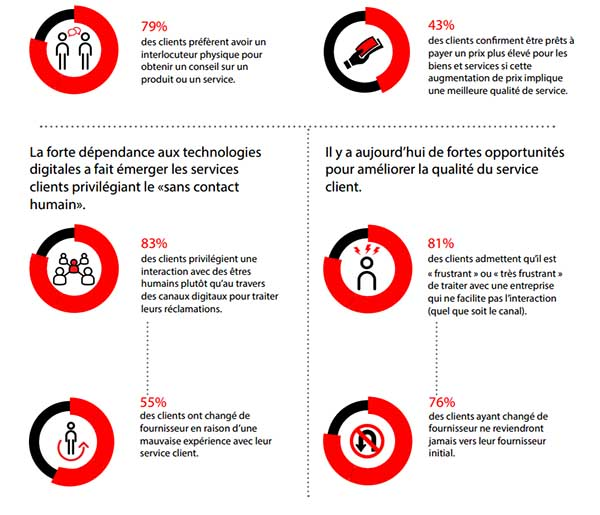 infographie-relation-client-creer-gagner