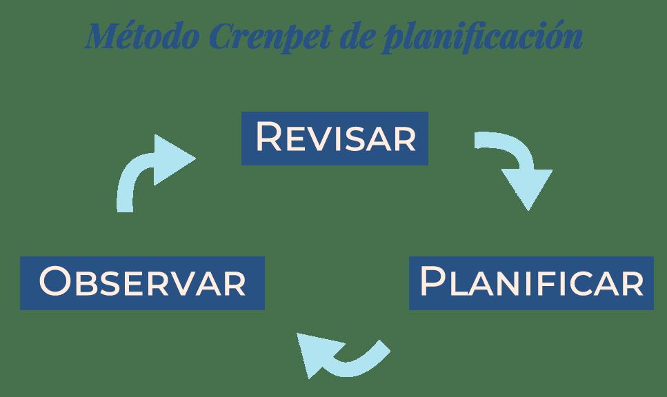 Método de Planificación Crenpet