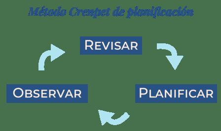 Método Crenpet de planifiación: planifica, observa y revisa