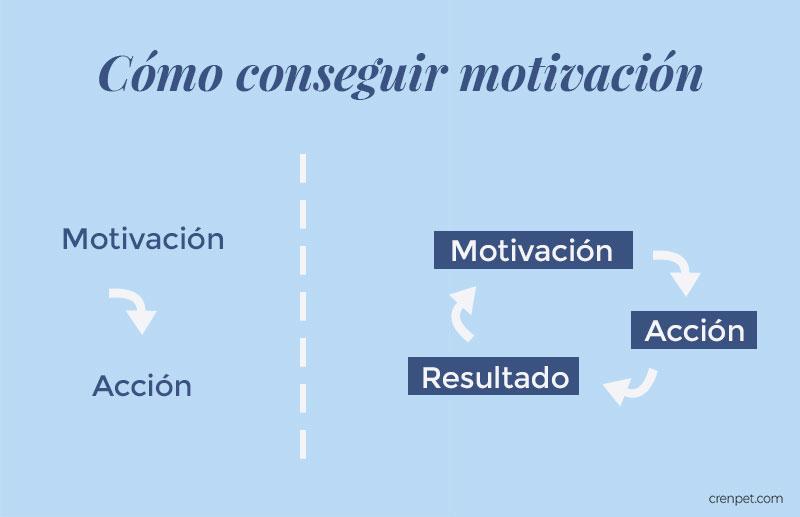 Cómo conseguir motivación - Crenpet