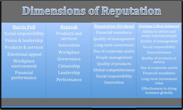 measures corporate reputation