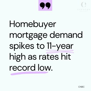 Buyer mortgage demand at 11-year high