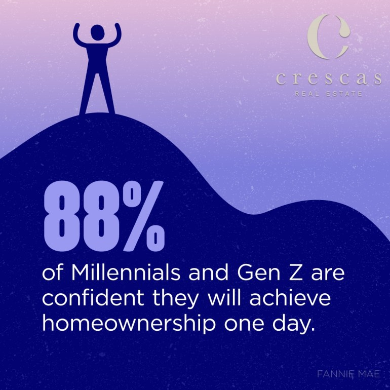 88% of Millennials & Gen Z'ers will own one day