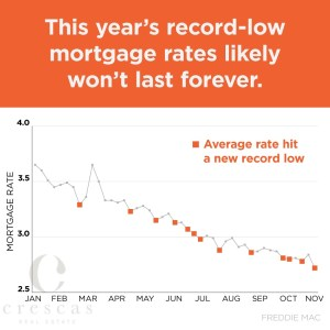 Let's move fast on these low mortgage rates