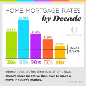 These low interest rates are working in your favor