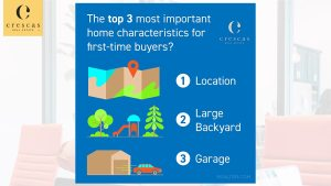 What is important to first-time home buyers?