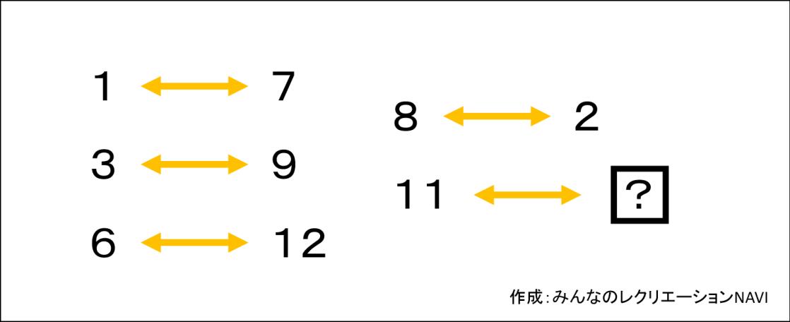 数字穴埋め(時計盤)