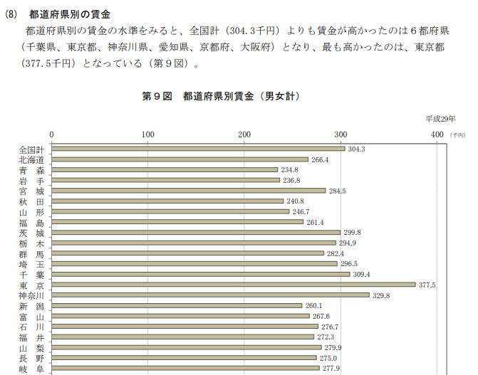 都道府県別賃金