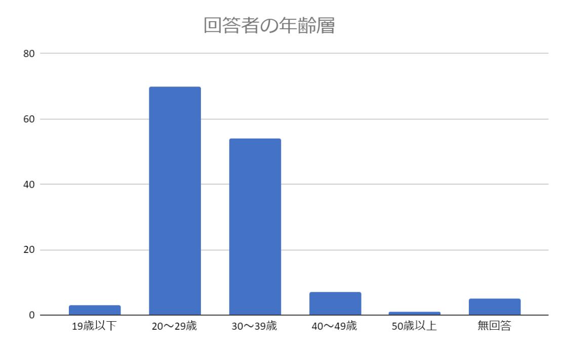 ▲アンケート回答者の年齢層は20代が一番多く次いで30代が多い