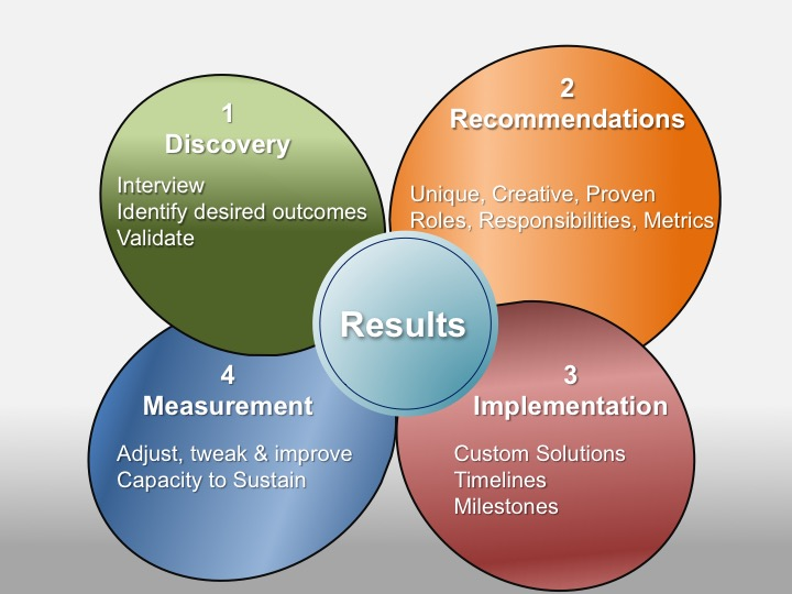 The Crest inbound methodology delivers results