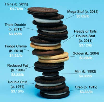 CR-Money-II-Oreo-Stack-09-15