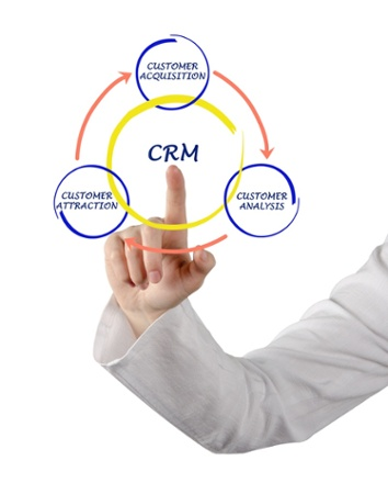 CRM Attract Acquire Analyze Circle Crest Consulting