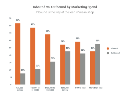 State_of_Marketing_2015 Graph