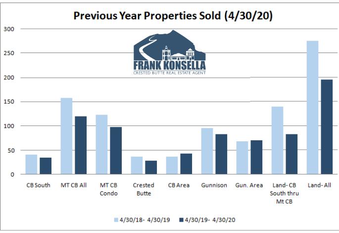 real estate sales crested butte
