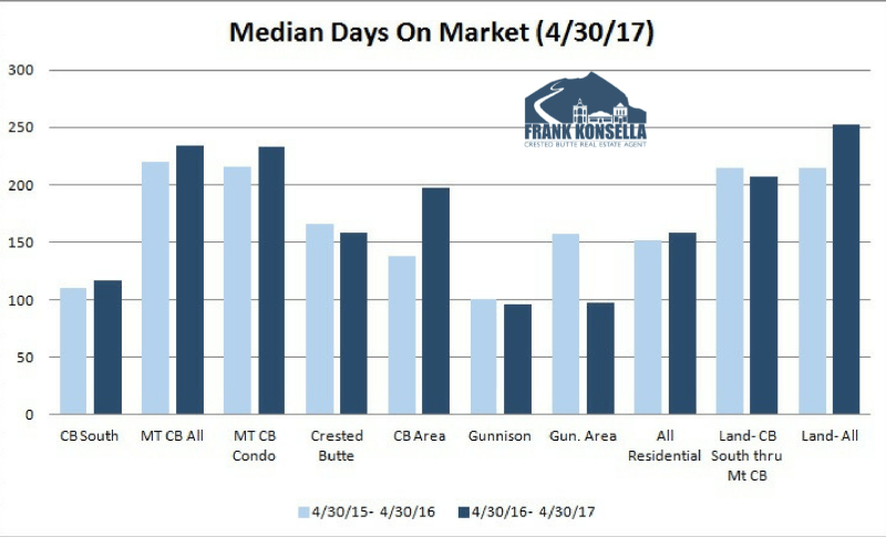 days on market local real estate