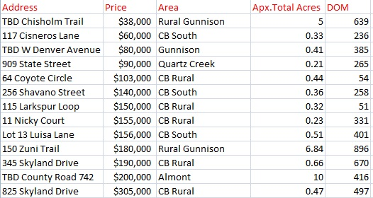 crested butte land sales in 2017