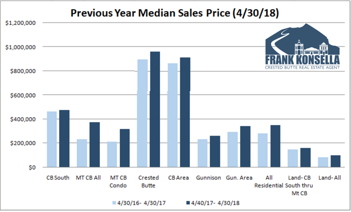 average sales price in crested butte 2018