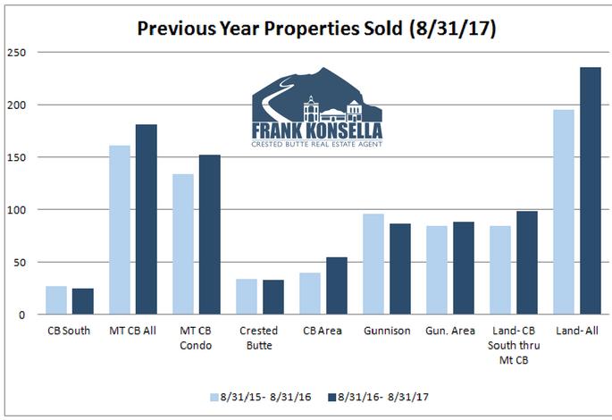 real estate sales volume in colorado ski town