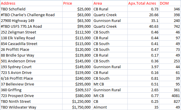 Summer 2019 Crested Butte Land Sales