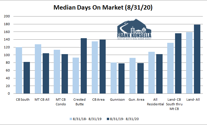 how long does it take to sell a house in Crested Butte?