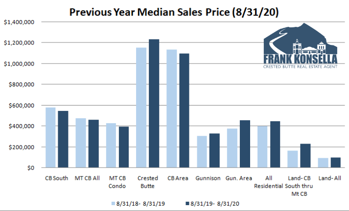 crested butte real estate prices rising