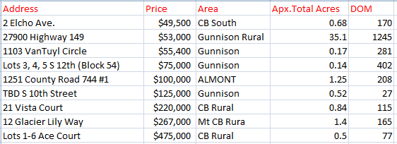 2017 Land sales analysis Crested Butte and Gunnison