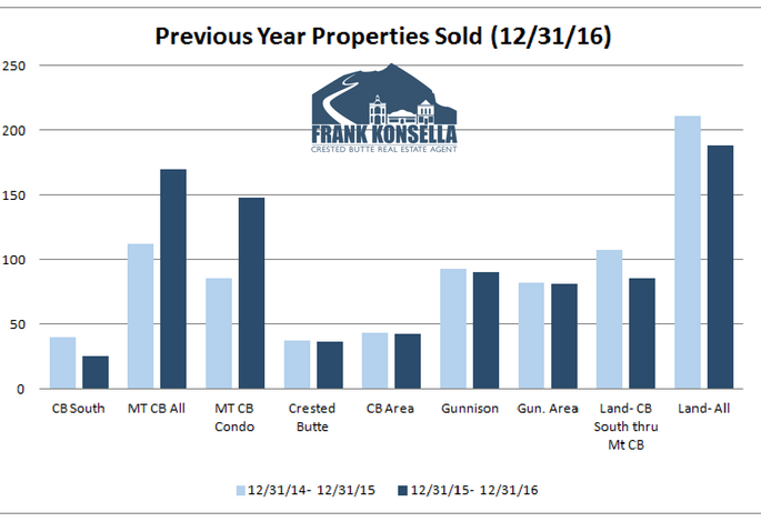 2016 crested butte home sales