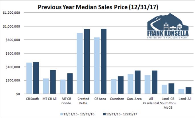 2017 crested butte real estate market report