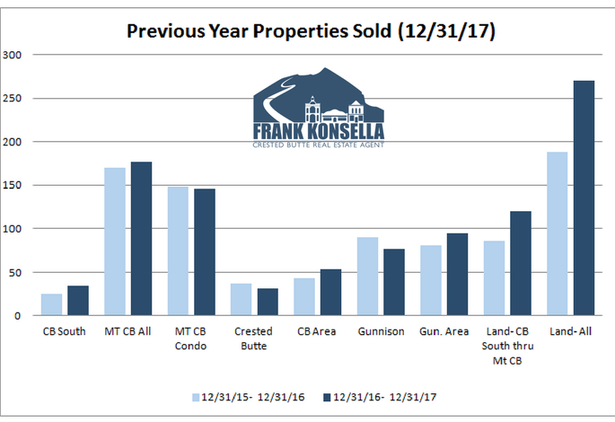 crested butte real estate market volume for 2017