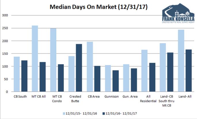 2017 median days on market crested butte real estate