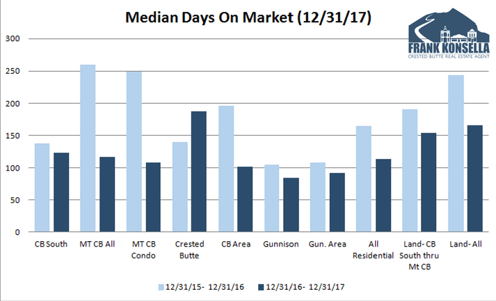 2017 median days on market crested butte real estate