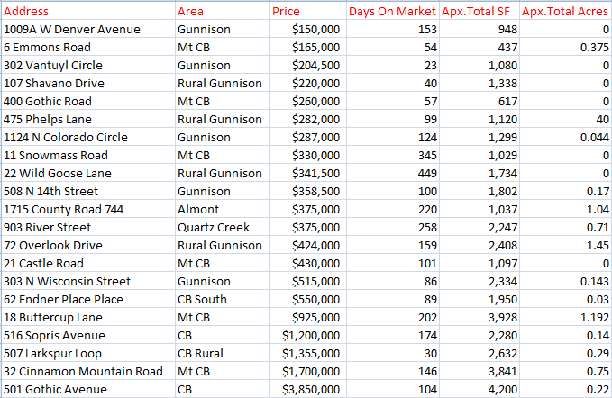 2018 homes sales reporting in crested butte