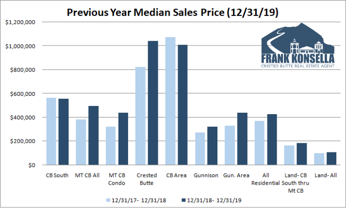 sales prices in crested butte and gunnison, 2019