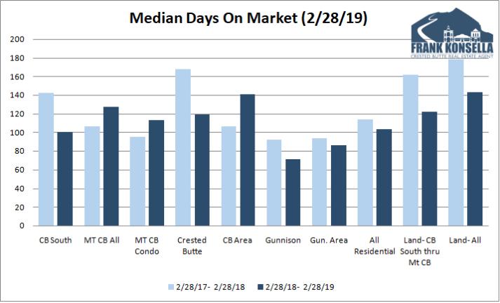 real estate days on market trend crested butte gunnison colorado