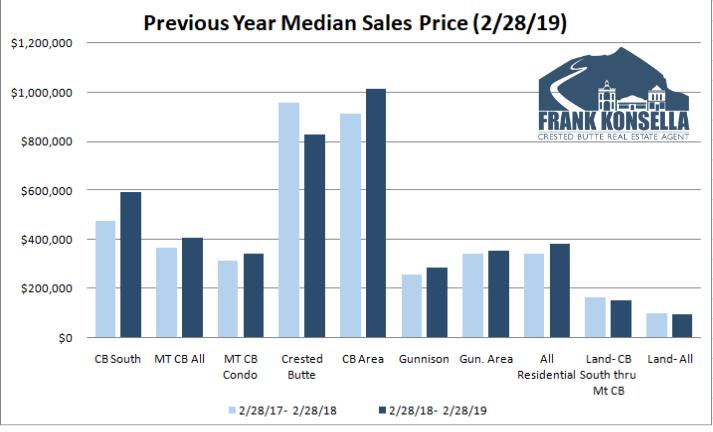 colorado mountain town real estate pricing