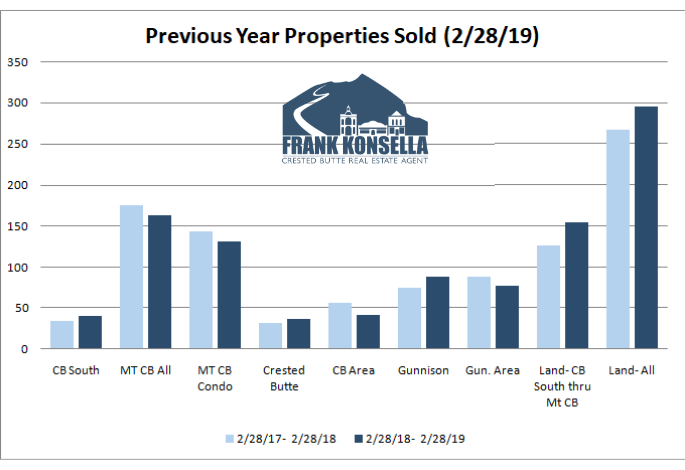 Crested Butte area real estate report
