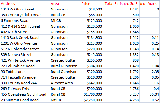 Crested Butte home sales 2016