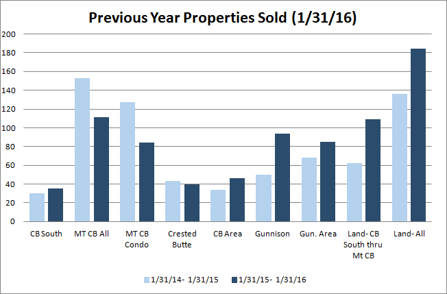 January 2016 crested butte real estate statistics