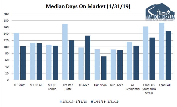 2019 days on market graph crested butte gunnison real estate