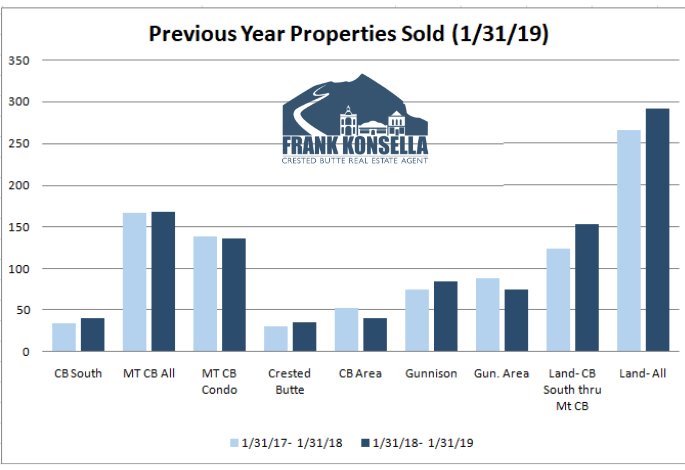 crested butte real estate sales volume 2019 vs 2018