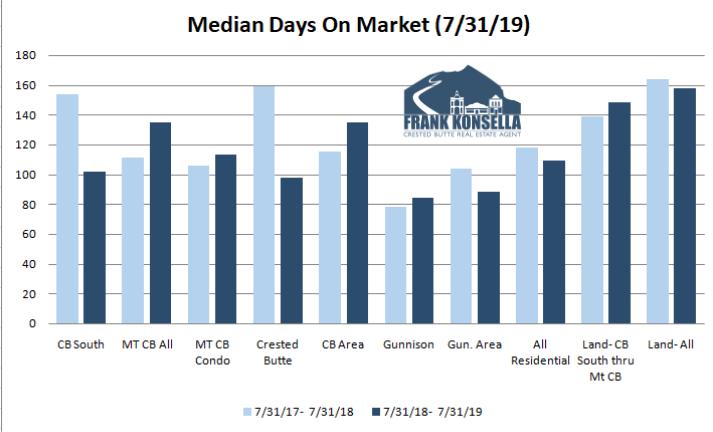 crested butte real estate days on market 2019