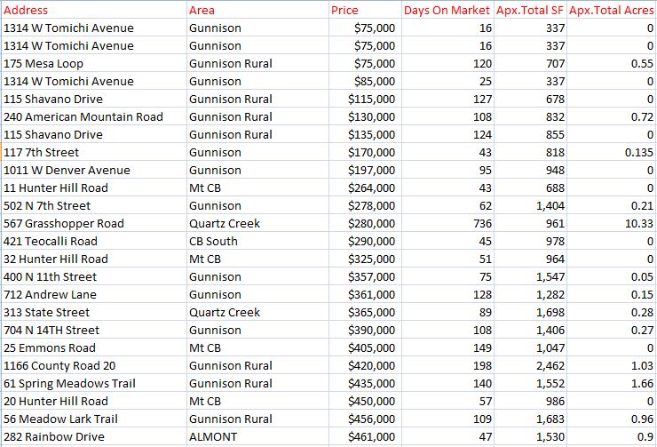 crested butte real estate stats