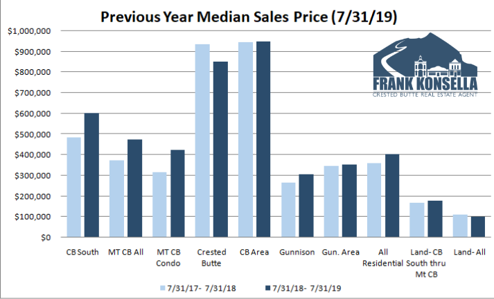 crested butte real estate prices increasing
