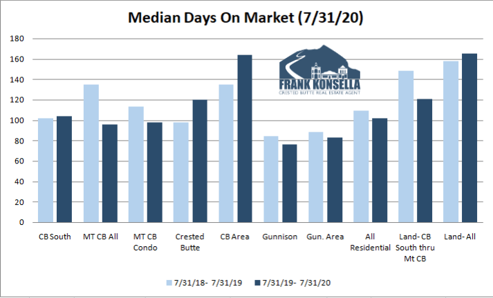 how long does it take to sell a home in crested butte colorado