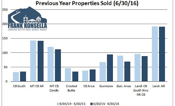 Gunnison Crested Butte sales volume 2016
