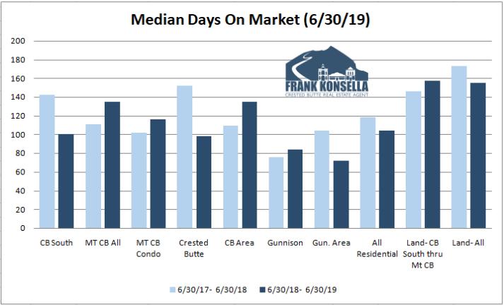 days on market summer 2019 crested butte real estate