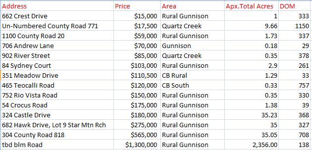 land sales crested butte 2020