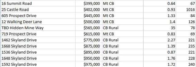 2021 summer crested butte land sales