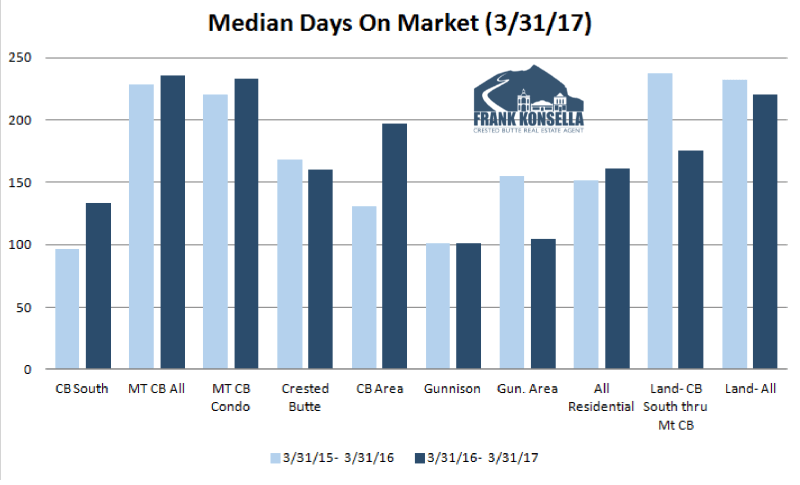 days on market currently in crested butte